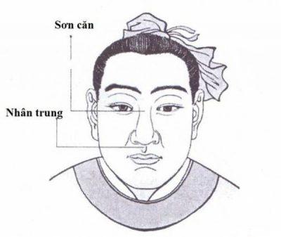 Tướng mũi ảnh hưởng gì đến vận hạn con người?